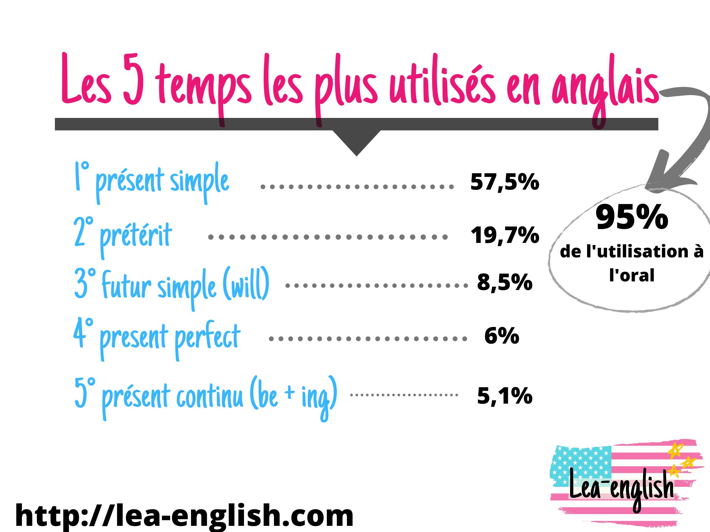 Quels Temps Verbaux Apprendre Pour Les Debutants En Anglais Conjugaison Anglaise Pour Debutant Lea English